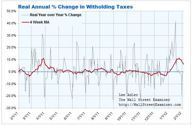 Real Annual Per Cent Change in Withholding- Click to Enlarge