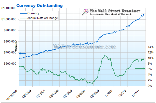 Currency Outstanding Chart- Click to enlarge