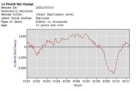 Employment Growth Momentum Chart - Click to enlarge