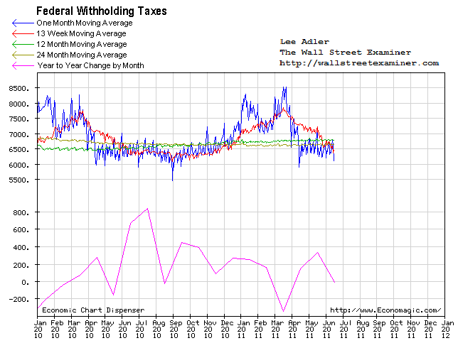 Federal Withholding Taxes Chart - Click to enlarge