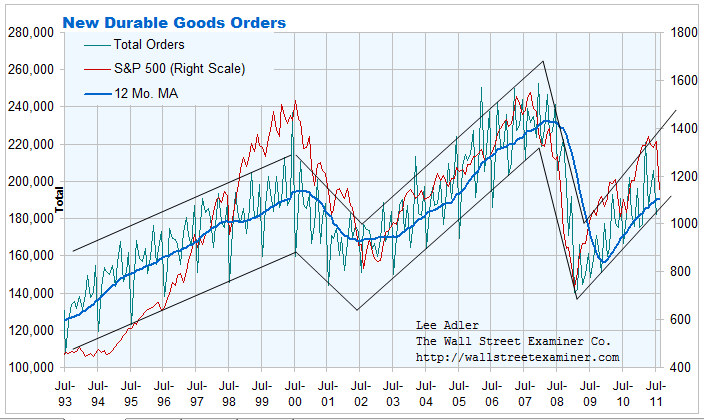 Durable Goods Orders and Stock Prices Chart- Click to enlarge