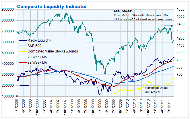 Composite US Market Liquidity Index Chart - Click to enlarge