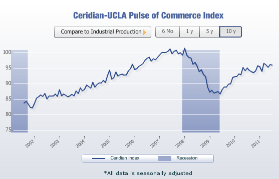 Ceridian-UCLA Pulse of Commerce Index- Seasonally Adjusted Chart- Click to enlarge