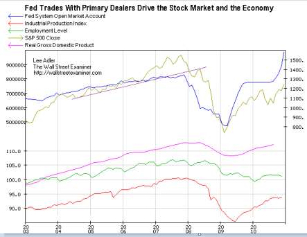 Fed SOMA, S&P500, GDP, Industrial Production, and Employment - Click to enlarge