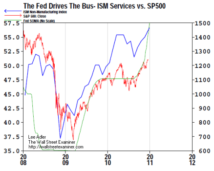 ISM Services, S&P 500, Fed SOMA- Click to enlarge