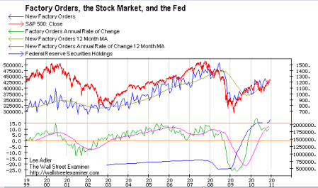 Factory Orders, Stock Prices, and The Fed- Click to enlarge