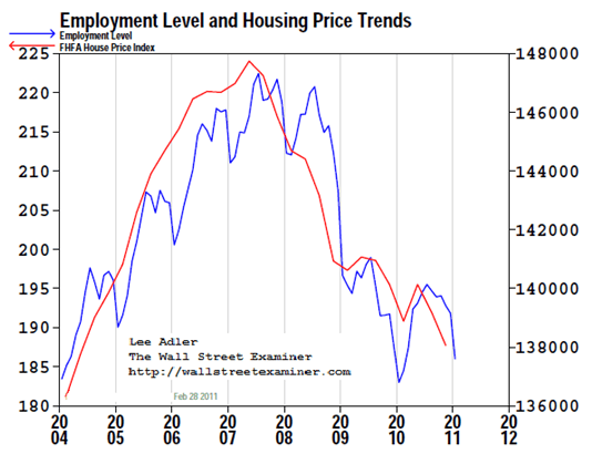 US Census Bureau Total US Employment and Housing Price Trends- Click to enlarge