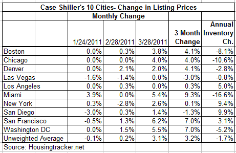 Listing Prices Rose in March- Click to enlarge