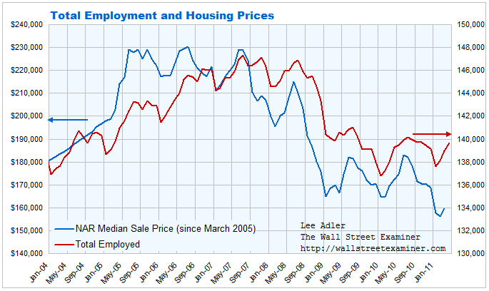Total Employment and Housing Prices Chart - click to enlarge
