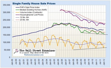Comparative House Price Measures Chart- Click to Enlarge