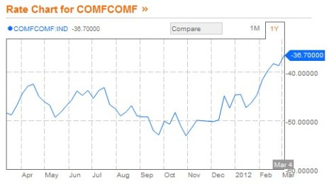 Bloomberg Consumer Comfort Index 1 Year Chart