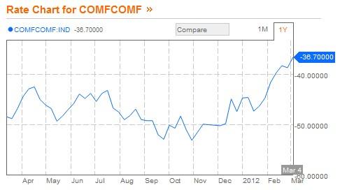 Bloomberg Consumer Comfort Index 1 Year Chart
