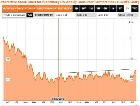 Bloomberg Consumer Comfort Index 5 Year Chart- Click to enlarge