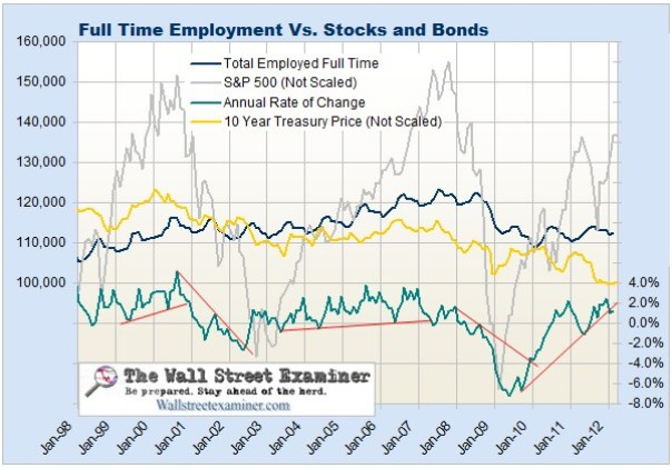 Full Time Employment vs. Stock and Bond Prices- Click to enlarge