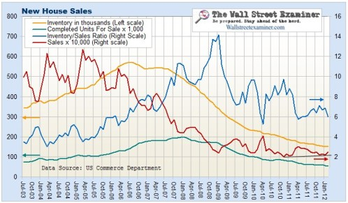 New House Sales Chart- Click to enlarge