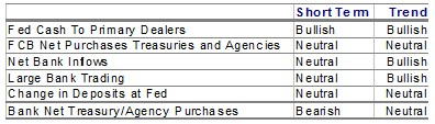 Liquidity Composite Component Indicators
