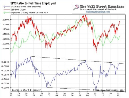 Full Time Employed Chart - Click to enlarge
