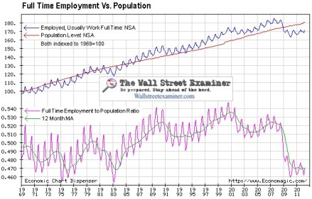 Full Time Employment Vs. Population Chart -click to enlarge