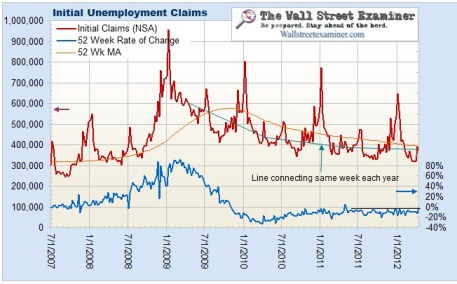 Initial Unemployment Claims Chart- Click to enlarge