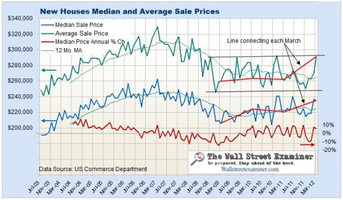 New House Sales Price Chart- Click to enlarge