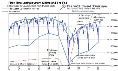 Unemployment and The Fed Chart- Click to enlarge