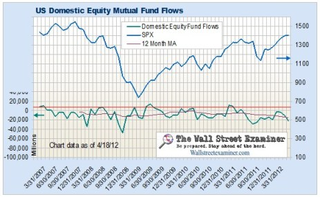 US Domestic Equity Mutual Fund Flows Chart- Click to view