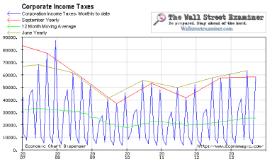 Corporate Income Tax Collections Chart- Click to enlarge