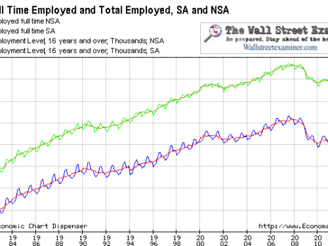 Full Time and Total Employed Long Term View - Click to enlarge