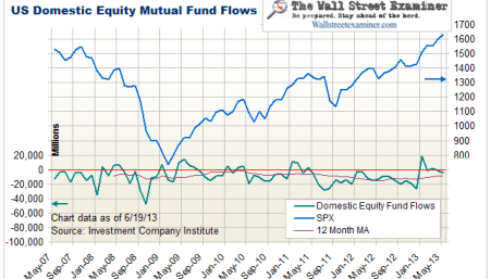 Equity Mutual Fund Flows- Click to enlarge