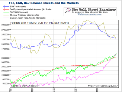 Fed ECB and BoJ Drive Markets - Click to enlarge