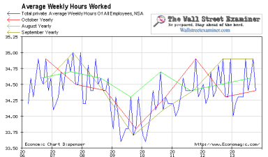 Average Weekly Hours Worked - Click to enlarge
