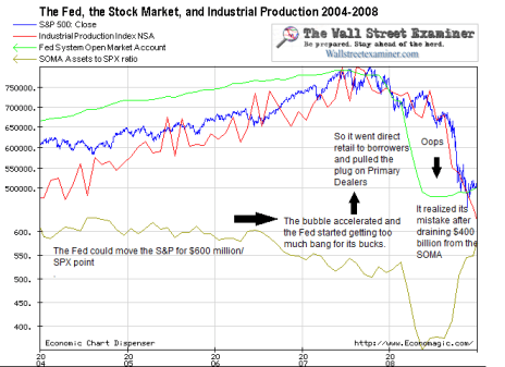 The Fed, Industrial Production and Stock Prices 2004-08 - Click to enlarge