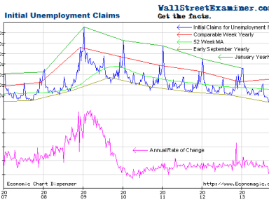 Initial Unemployment Claims - Click to enlarge