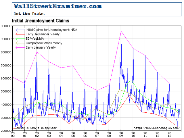 Initial Unemployment Claims Long View - Click to enlarge