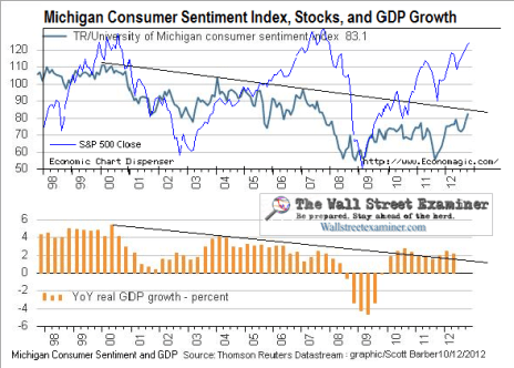 Michigan Sentiment and Stock Prices