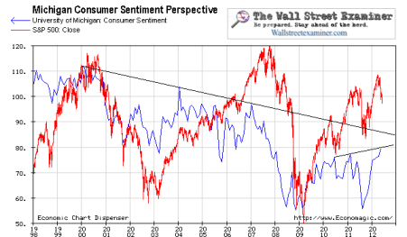 University of Michigan Consumer Sentiment and Stocks- Click to enlarge