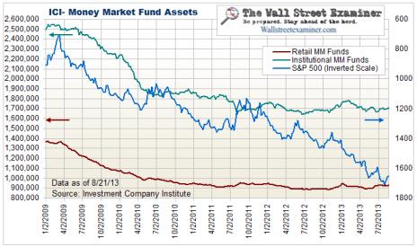 Money Market Fund Assets