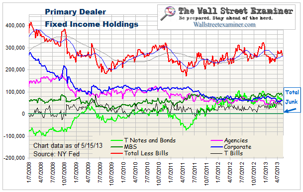 Primary Dealer Holdings- Click to enlarge