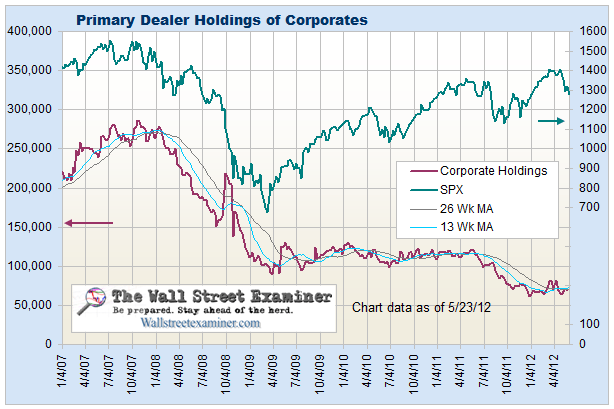 Primary Dealer Holdings of Corporate Bonds - Click to view