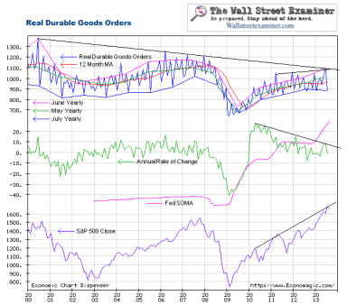 Real Durable Goods Orders Chart- Click to enlarge