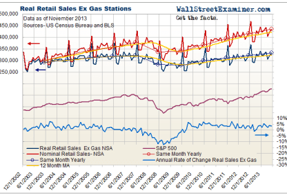 Retail Sales and Real Retail Sales Ex Gasoline - Click to enlarge
