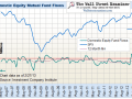 Equity Mutual Fund Flows