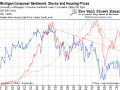 University of Michigan Consumer Sentiment vs. Stocks and Housing- Click to enlarge