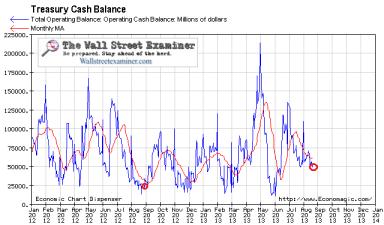 Treasury Cash Balance- Click to enlarge