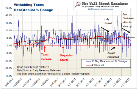 Real Federal Withholding Taxes - Click to enlarge