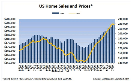Weekly Home Sales Price Trend - Click to enlarge