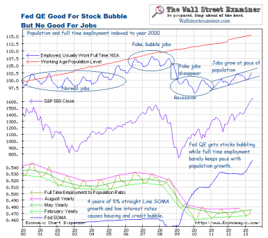 Fed QE Good For Bubbles, Not Jobs - Click to enlarge