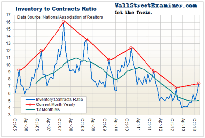 Pending Home Sales Inventory to Sales Ratio Chart - Click to enlarge