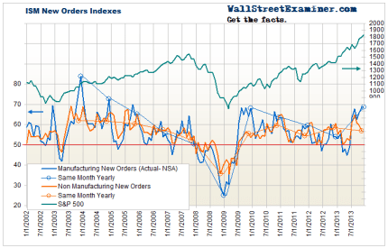 ISM New Manufacturing Orders- Click to enlarge