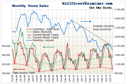 Pending Home Sales and Inventory Chart - Click to enlarge